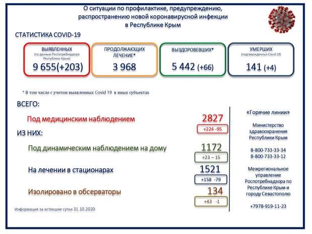 В Крыму 4 человека с коронавирусом скончались за сутки