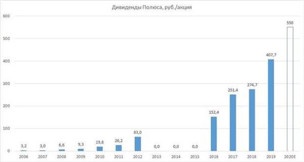 """Дивидендная доходность акций """"Полюса"""" по итогам 2020 года может составить около 3%"""