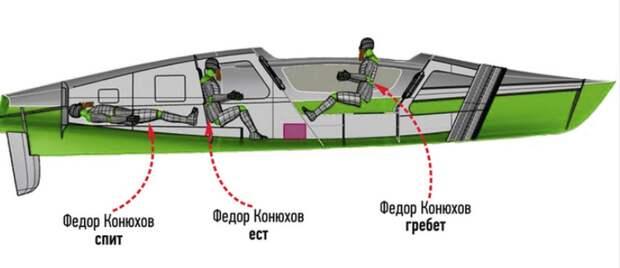 Федор Конюхов и та самая весельная лодка