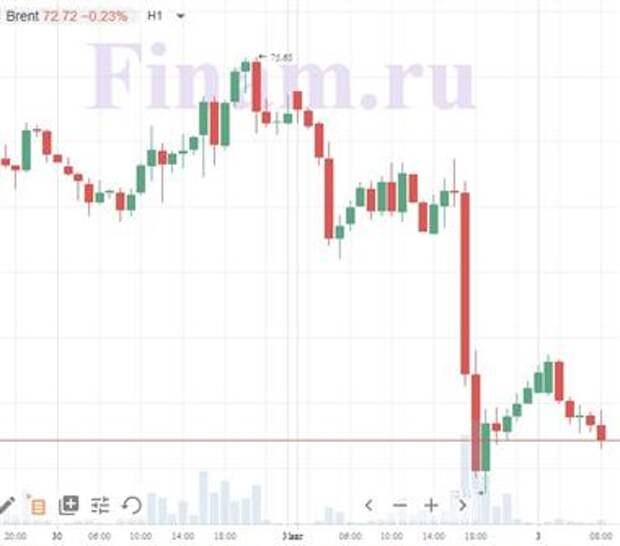 """Доброе утро! Нефть и азиатские индексы торгуются в """"красном поле"""""""