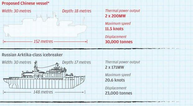 Характеристики будущего китайского атомного ледокола China General Nuclear Power Group