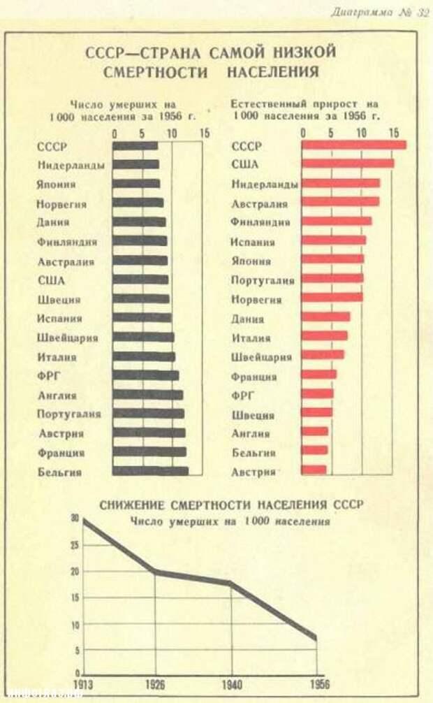 Достижения Советской Власти за 40 лет
