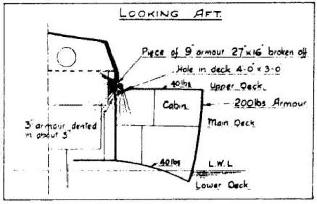 О стойкости английской корабельной брони эпохи Первой мировой войны