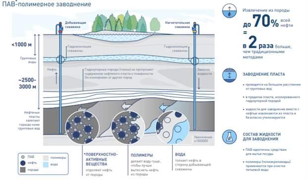 """""""Газпром нефть"""" и SNF займутся развитием технологий повышения нефтеотдачи"""