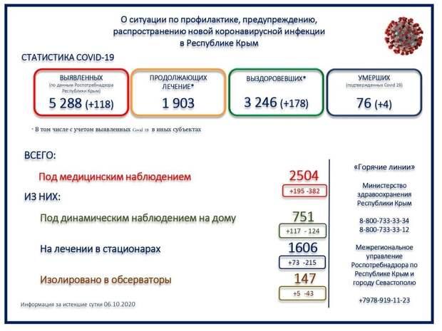 В Крыму за сутки скончались 4 человека с коронавирусом
