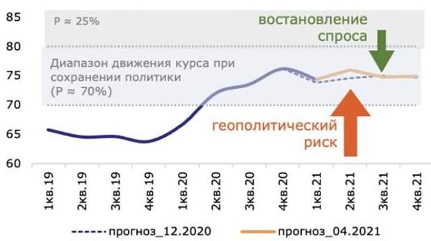 Динамика среднеквартального курса рубля к доллару