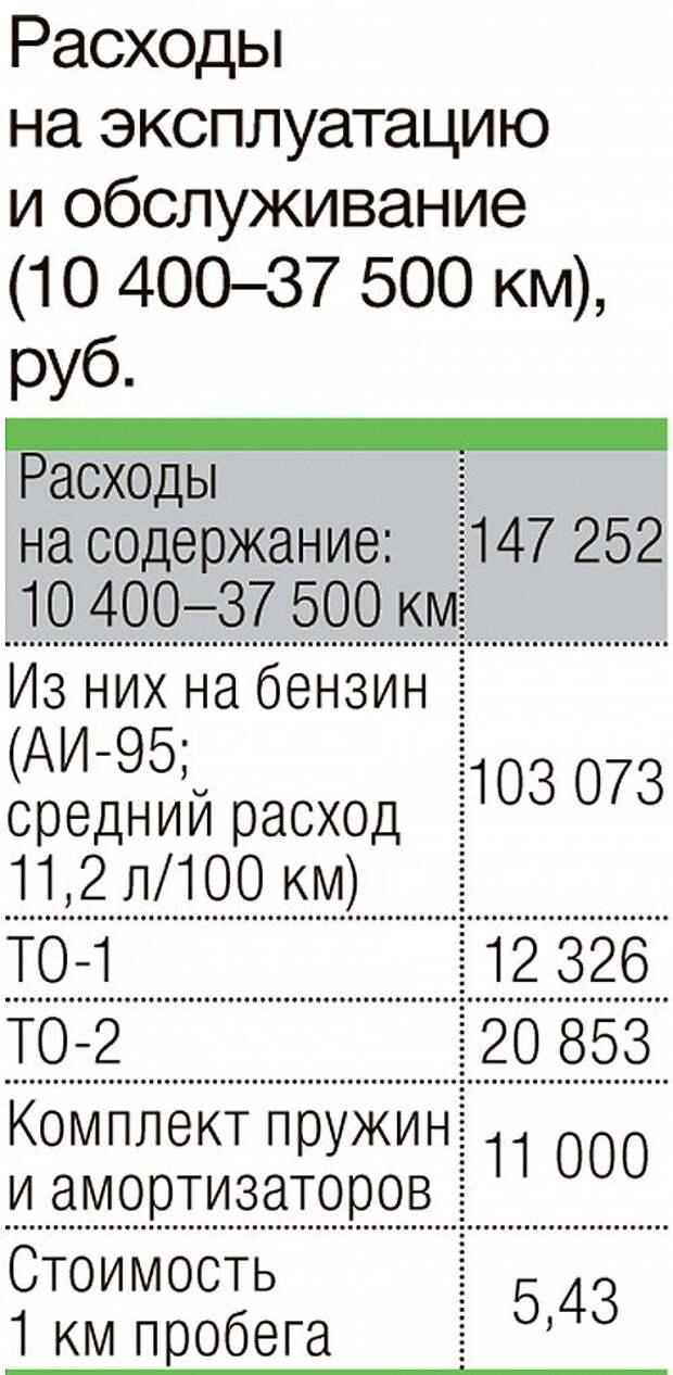 Почем километр на «китайце»: считаем траты на эксплуатацию Great Wall Hover H5