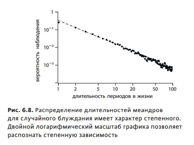 «Вероятности и неприятности. Математика повседневной жизни»