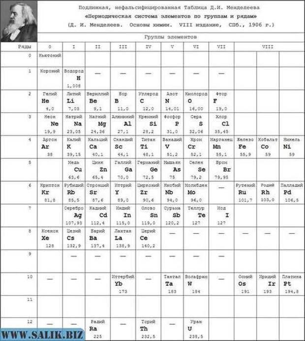 Когда нам подменили настоящую периодическую таблицу элементов Д. И. Менделеева
