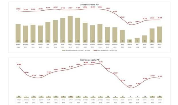 Договорной керосин: почему растут цены наавиаперевозки