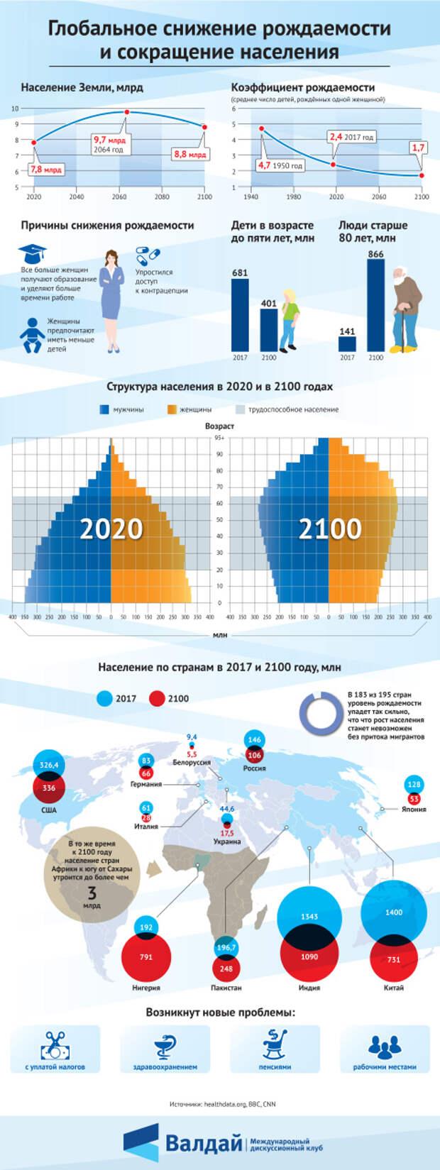 Глобальное снижение рождаемости и сокращение населения