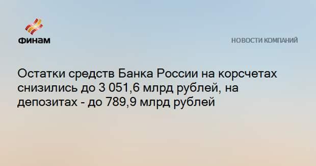 Остатки средств Банка России на корсчетах снизились до 3 051,6 млрд рублей, на депозитах - до 789,9 млрд рублей