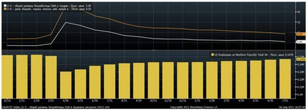 Сильный отчет по рынку труда США за июль может ускорить решение ФРС о сокращении объемов выкупа активов