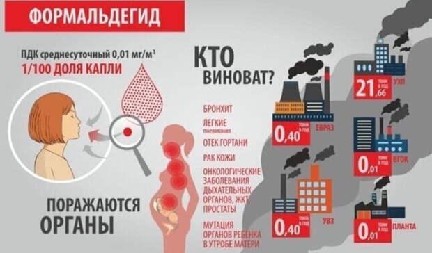 Превышение ПДК загрязнений до57,5 раза: замеры воздуха вНижнем Тагиле 15февраля