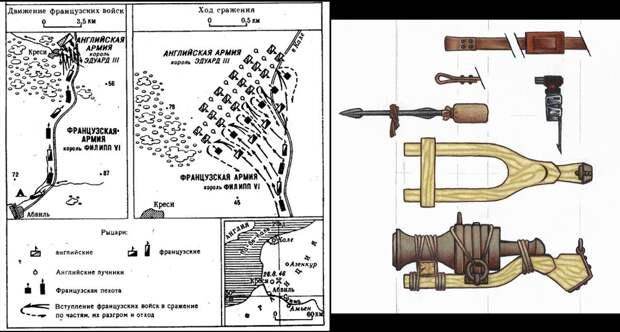 Оружие битвы при Креси