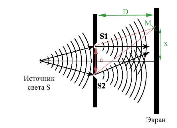 Опыт Юнга, где S1 и S2 – параллельные прорези, а – расстояние между прорезями, D – расстояние между экраном с прорезями и проекционным экраном, М — точка экрана, на которую падают одновременно два луча, Wikimedia.