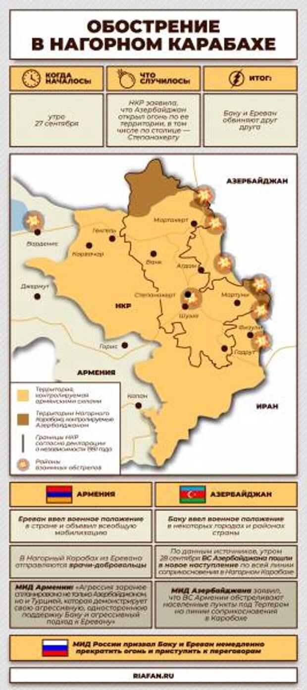 Второго геноцида не будет – армянский политик заявил об отказе обсуждать мир в Карабахе