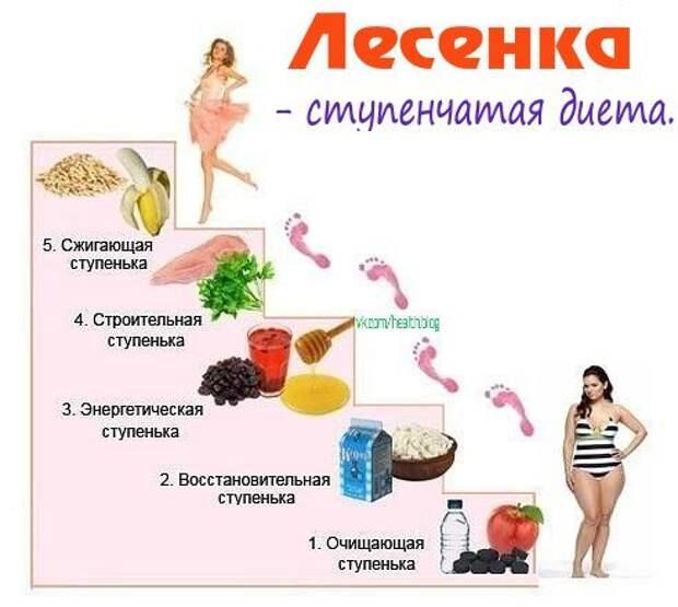 Система похудения лесенка отзывы