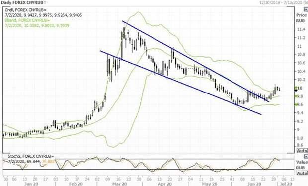 Рисковые настроения поддерживают юань