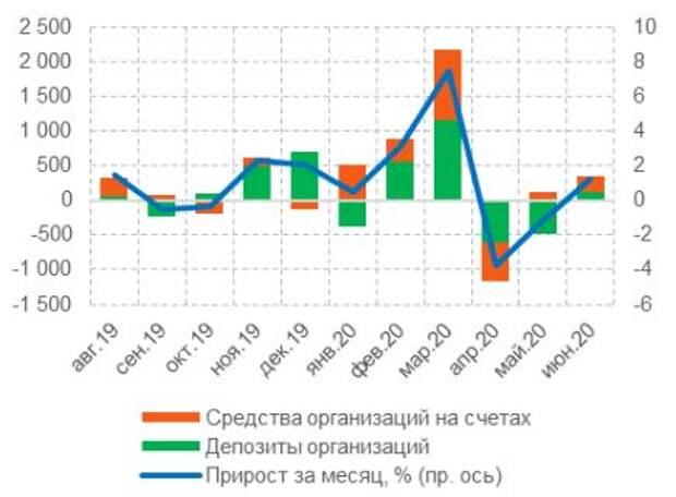 Динамика депозитов и средств организаций (за исключением КО), млрд руб