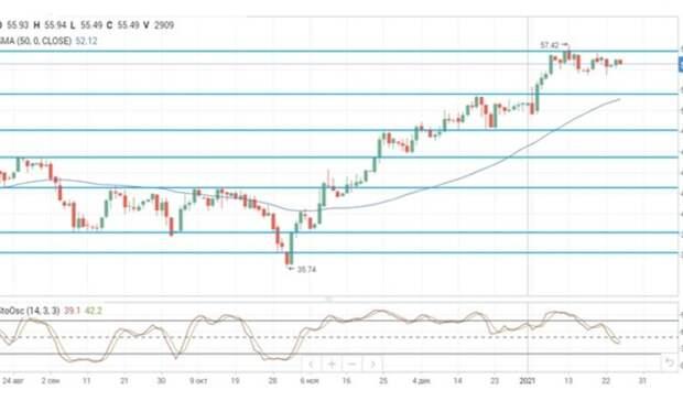 Неопределенность поповоду пакета стимулов вСША способствует снижению нефтяных цен