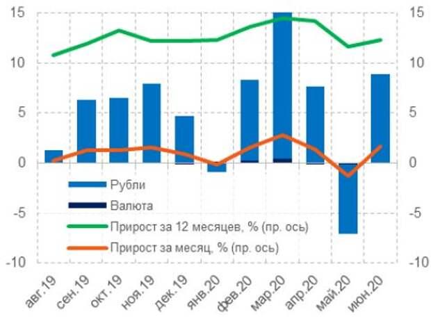 Динамика кредитов индивидуальным предпринимателям, млрд руб.