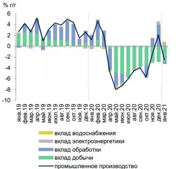 В январе показатели промышленности снизились