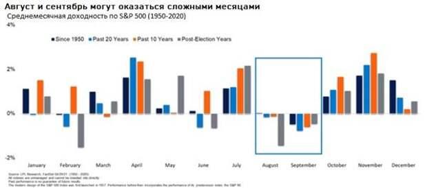 Август и сентябрь могут оказаться сложными месяцами LPL FINANCIAL