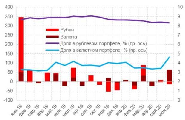 Динамика просроченной задолженности по кредитам нефинансовым организациям (кроме ИП и нерезидентов), млрд руб.