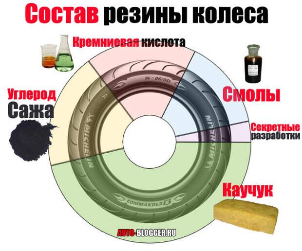 Состав резины колеса