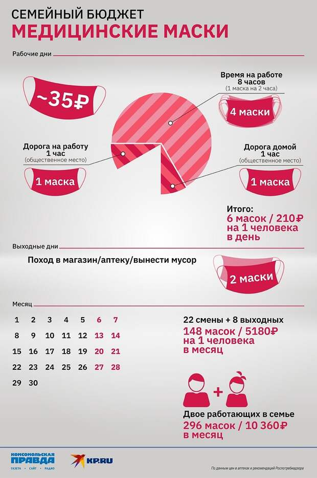 Графика: «Комсомольская правда»-Челябинск»