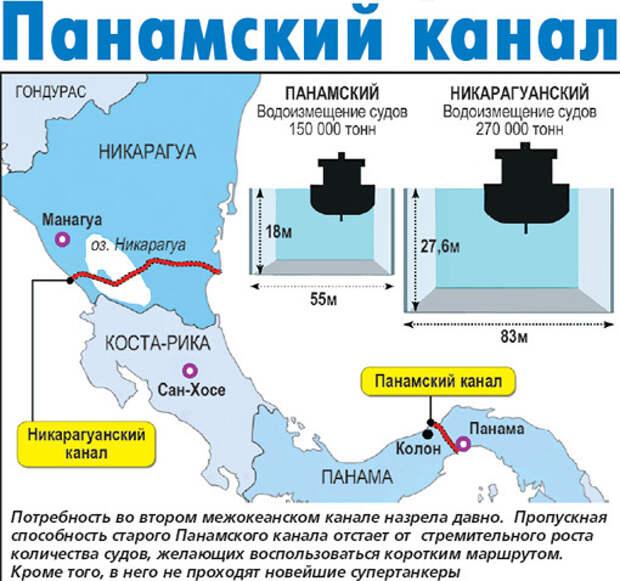 Россия и Китай «зароют» Панамский канал