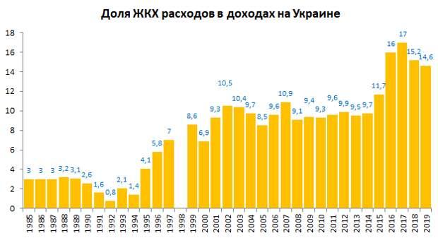 Доля расходов на питание с 1990 г. России, Украины и Белоруссии