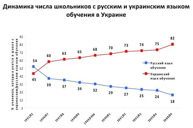 Как Украину превращали в «НЕ-Россию»