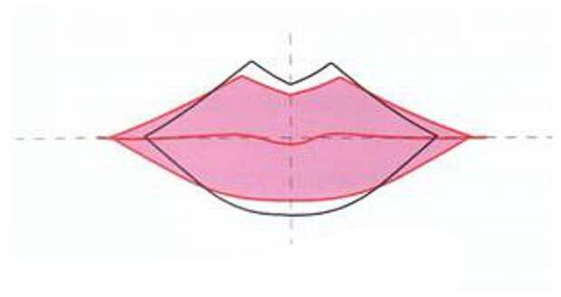 Коррекция губ в макияже