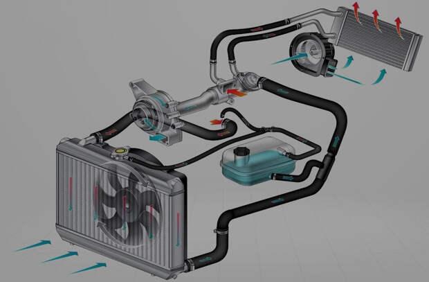 как устроена система охлаждения двигателя и отопления салона