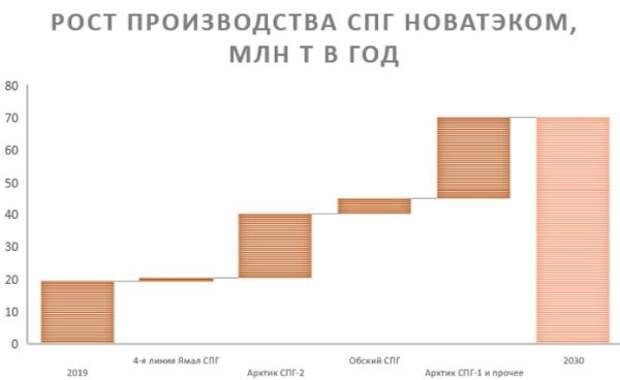 Рост производства СПГ НОВАТЭКом
