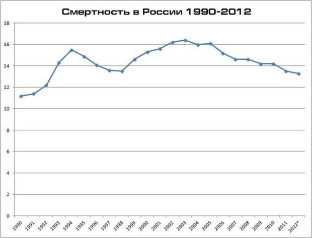 Демографическая ситуация в России без учета миграции