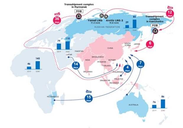 """""""НОВАТЭК"""" - лидер мировой индустрии СПГ"""