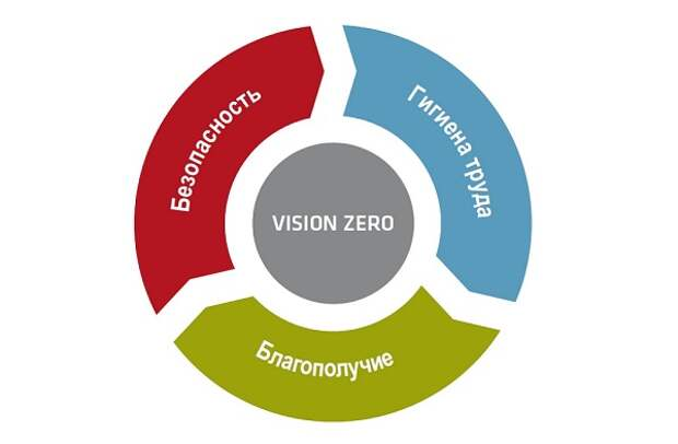 В «Россети» состоялась первая стратегическая сессия в рамках внедрения концепции Vision Zero