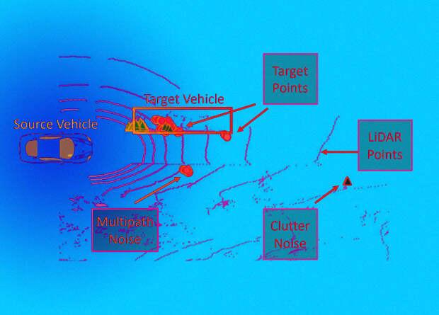 Бинокулярный радар помог беспилотному автомобилю четко видеть сквозь туман