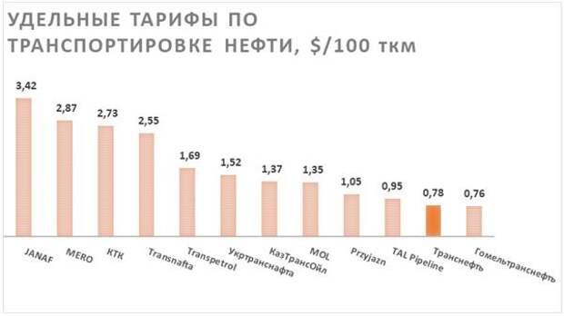 Удельные тарифы по транспортировке нефти