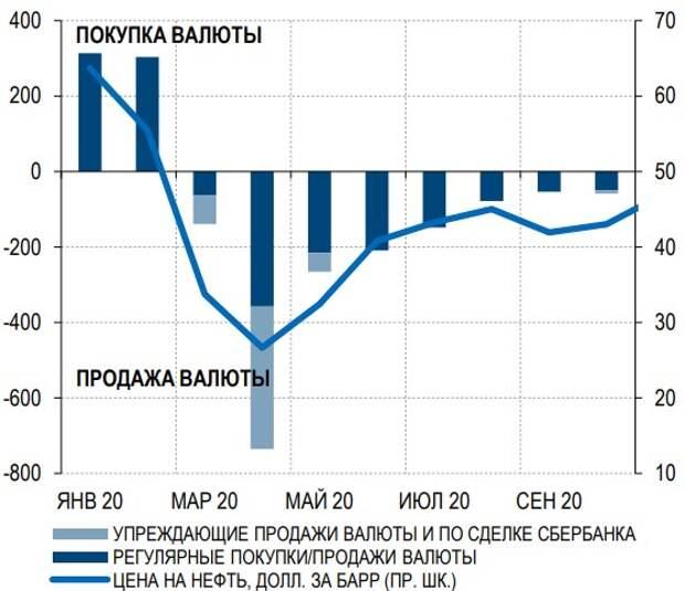 С октября ЦБ ненамного увеличит продажу валюты, млрд руб.