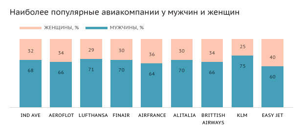 Источник: IATA
