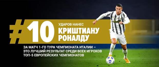 Роналду нанес больше всех ударов по воротам среди игроков топ-5 европейских чемпионатов