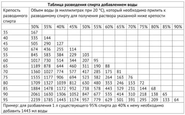 Таблица Фертмана пригодится тем, планирует разводить спирт крепостью до 95 градусов / Фото: rusichsamogon.ru