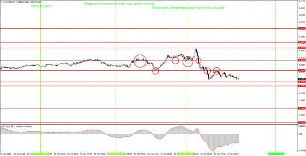 Аналитика и торговые сигналы для начинающих. Как торговать валютную пару EUR/USD 23 апреля? Анализ сделок четверга. Подготовка