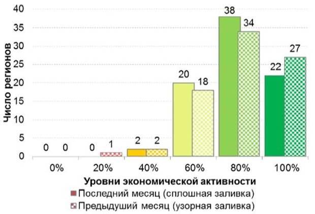 Рис. 2.3. Распределение субъектов федерации по разным уровням экономической активности (июнь 2021 г.)