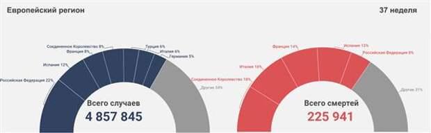 Коронавирус и финансовые рынки 25сентября: Политические риски и рост распространения Covid-2019 давят на рубль