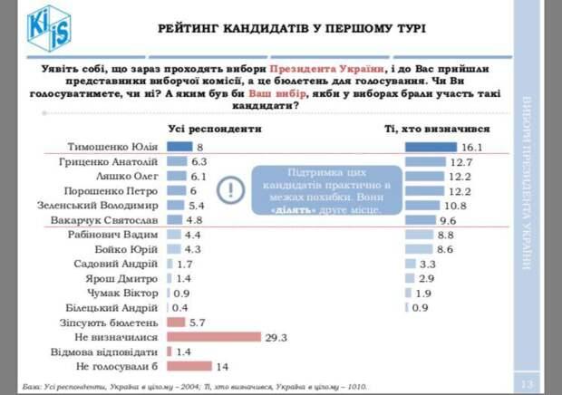 Тимошенко – будущий президент Украины
